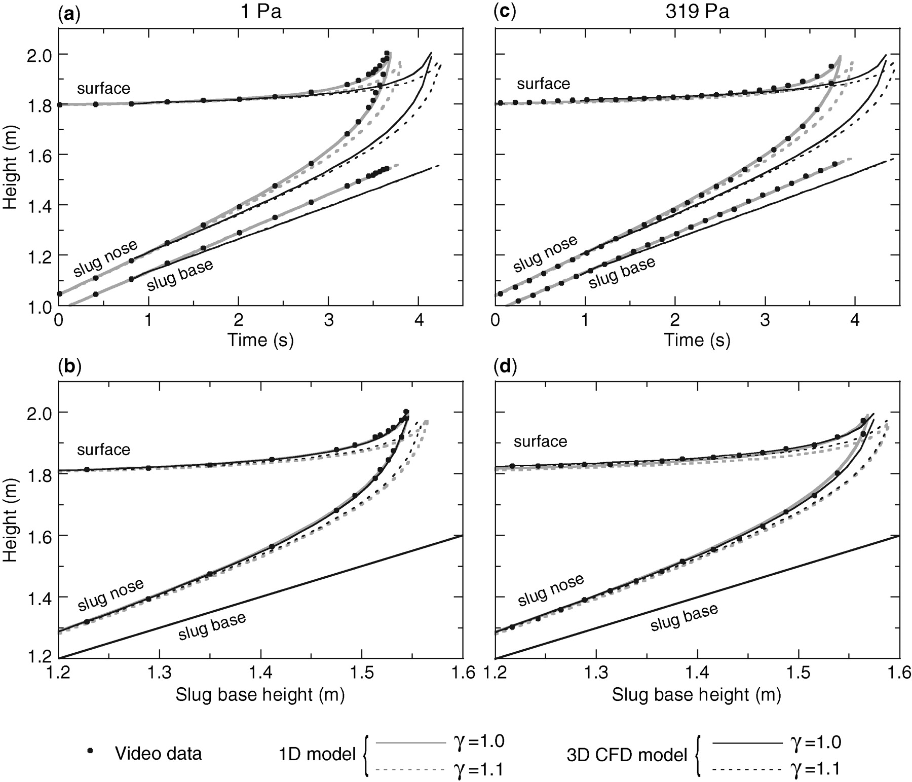 Modelling the rapid near surface expansion of gas slugs in low download figure pooptronica