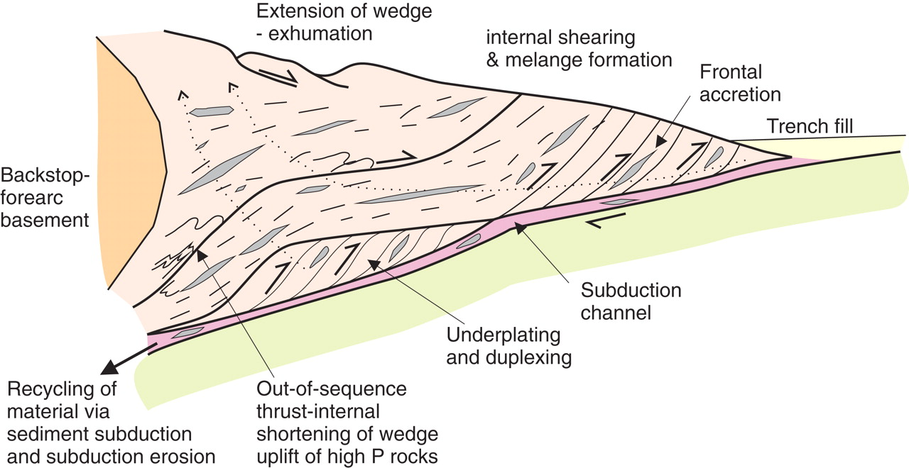 Accretionary orogens through Earth history | Geological Society ...
