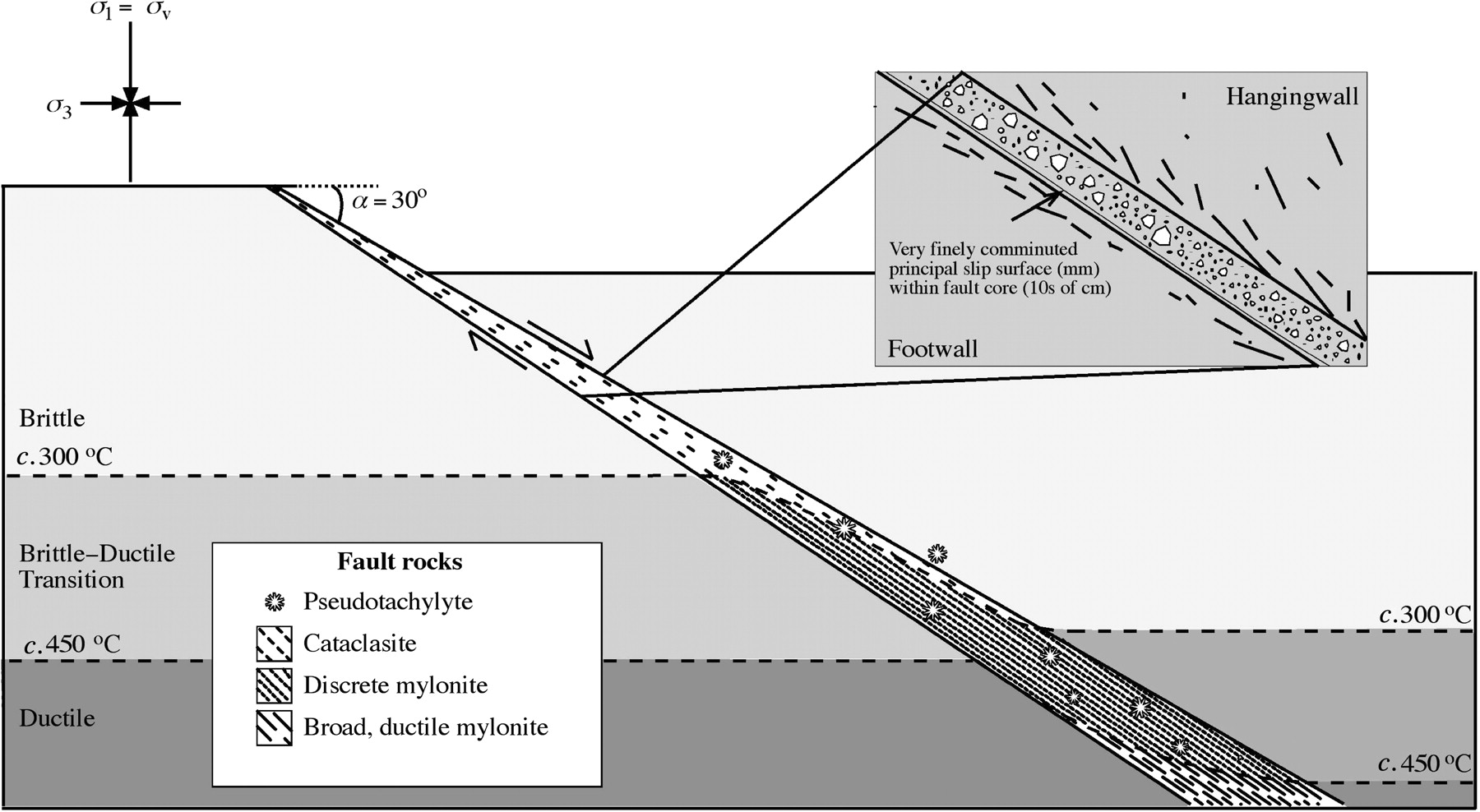 the frictional strength of granular fault gouge application of cross lateral movement normal fault cross section diagram #9