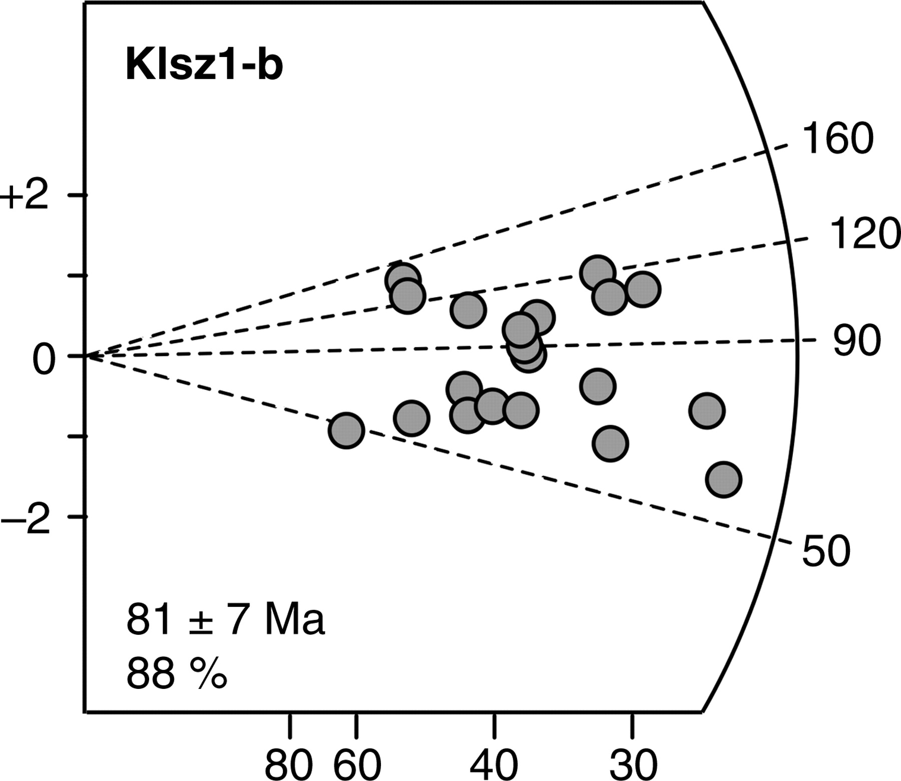 Fission track dating method used to estimate