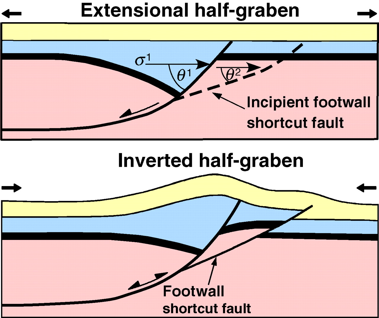 structural geology of mill hall and Get this from a library principles of structural geology [john suppe.