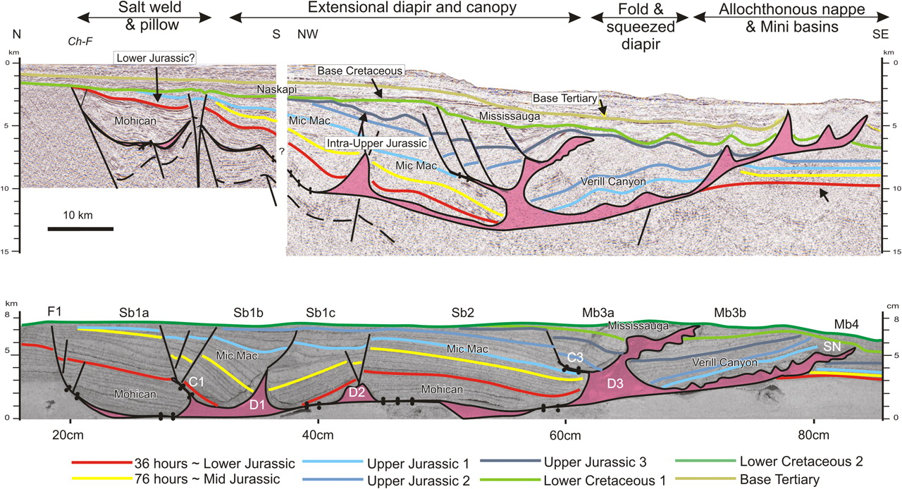 Download figure ...  sc 1 st  Geological Society London Special Publications - Lyell Collection & Basin-scale salt tectonic processes of the Laurentian Basin ...
