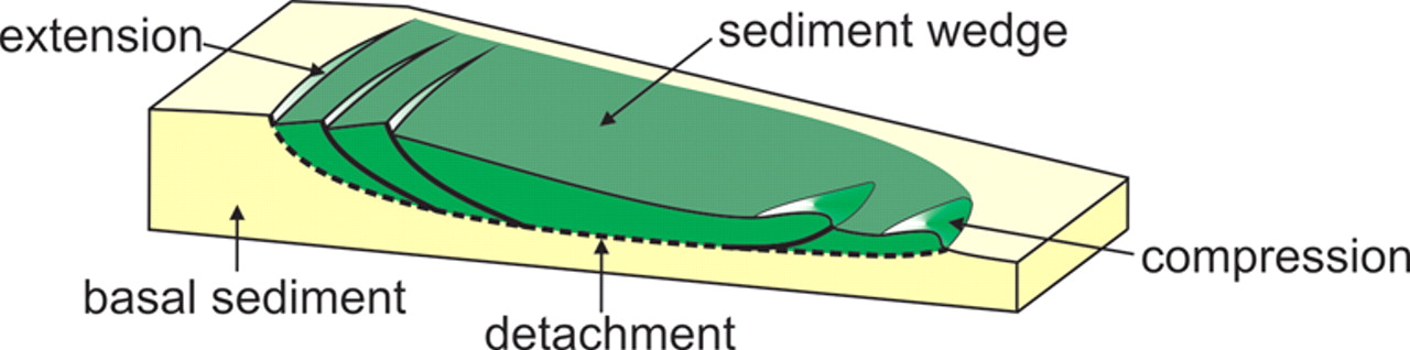 Modelling of sediment wedge movement along low-angle