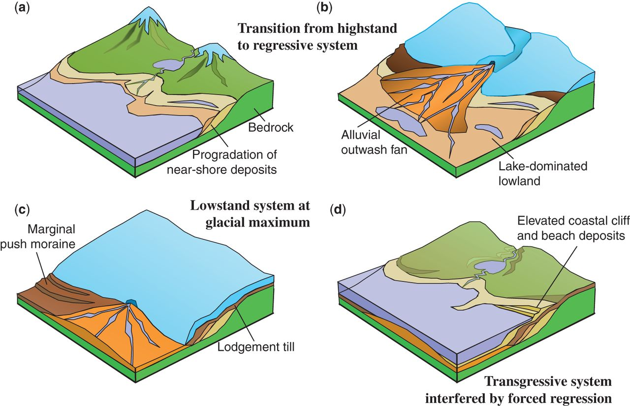 Glaciodynamic sequence stratigraphy geological society london download figure pooptronica Image collections