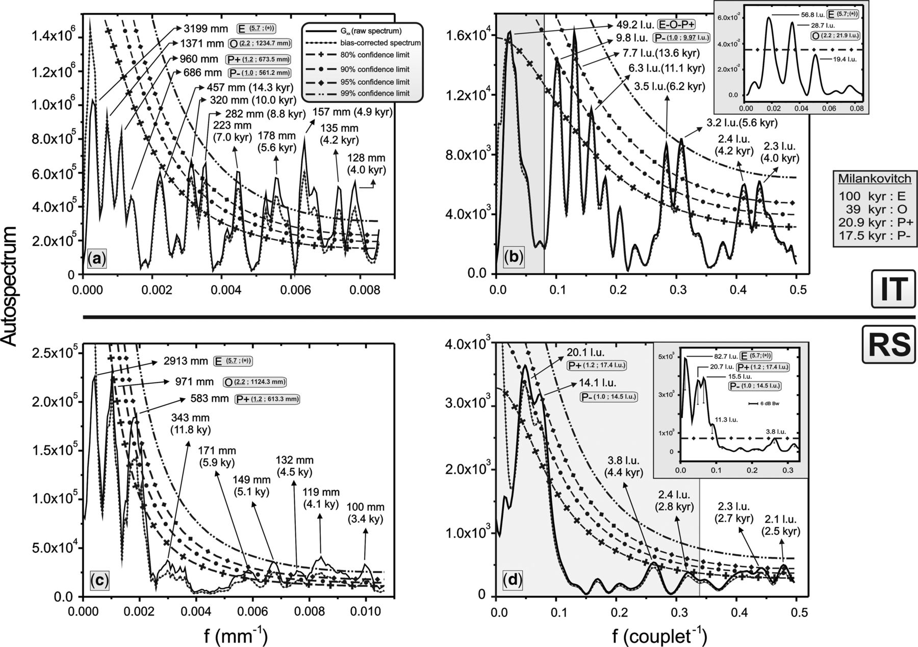 Anisotropy Of Magnetic Susceptibility And Sedimentary Cycle Data Clark Gcx 25e Wiring Diagram Download Figure
