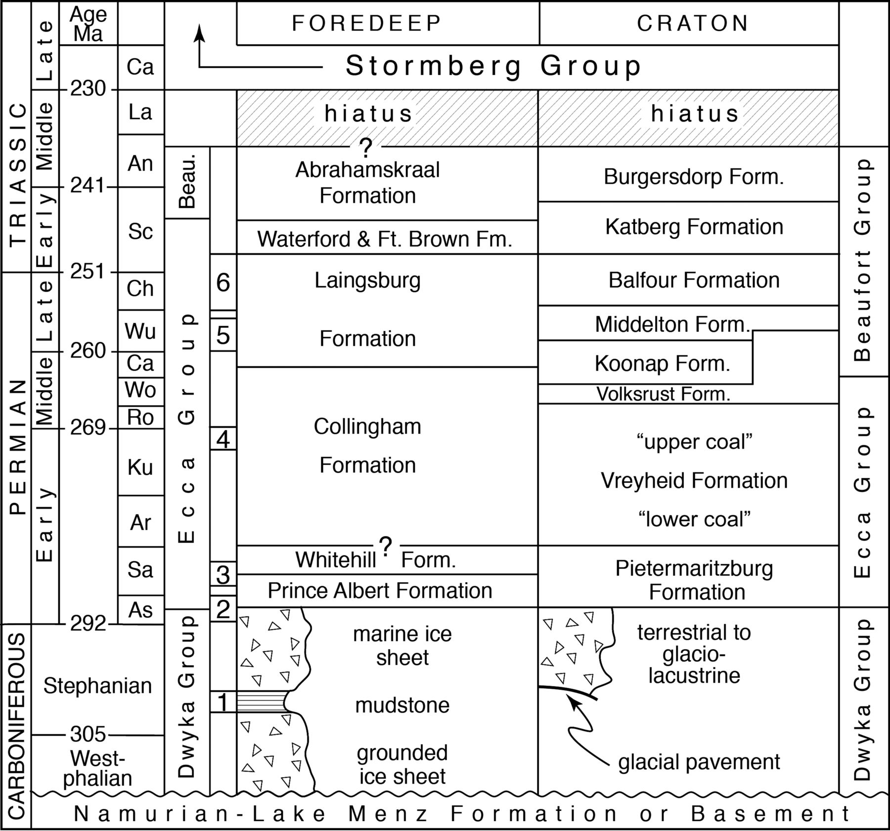 Late palaeozoicearly triassic deposition and climates between download figure nvjuhfo Gallery