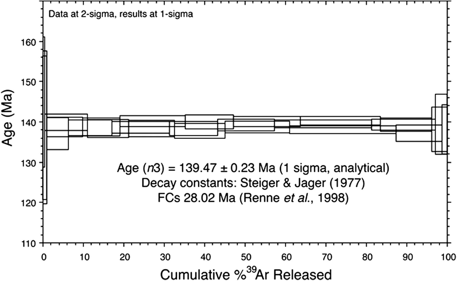 Potassium argon dating is useful for determining the age of a cat