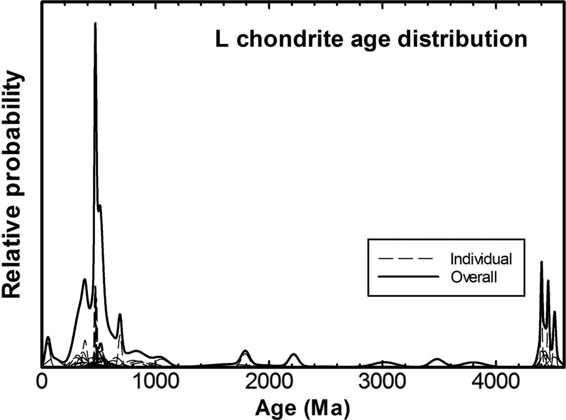 40Ar/39Ar ages of impacts involving ordinary chondrite