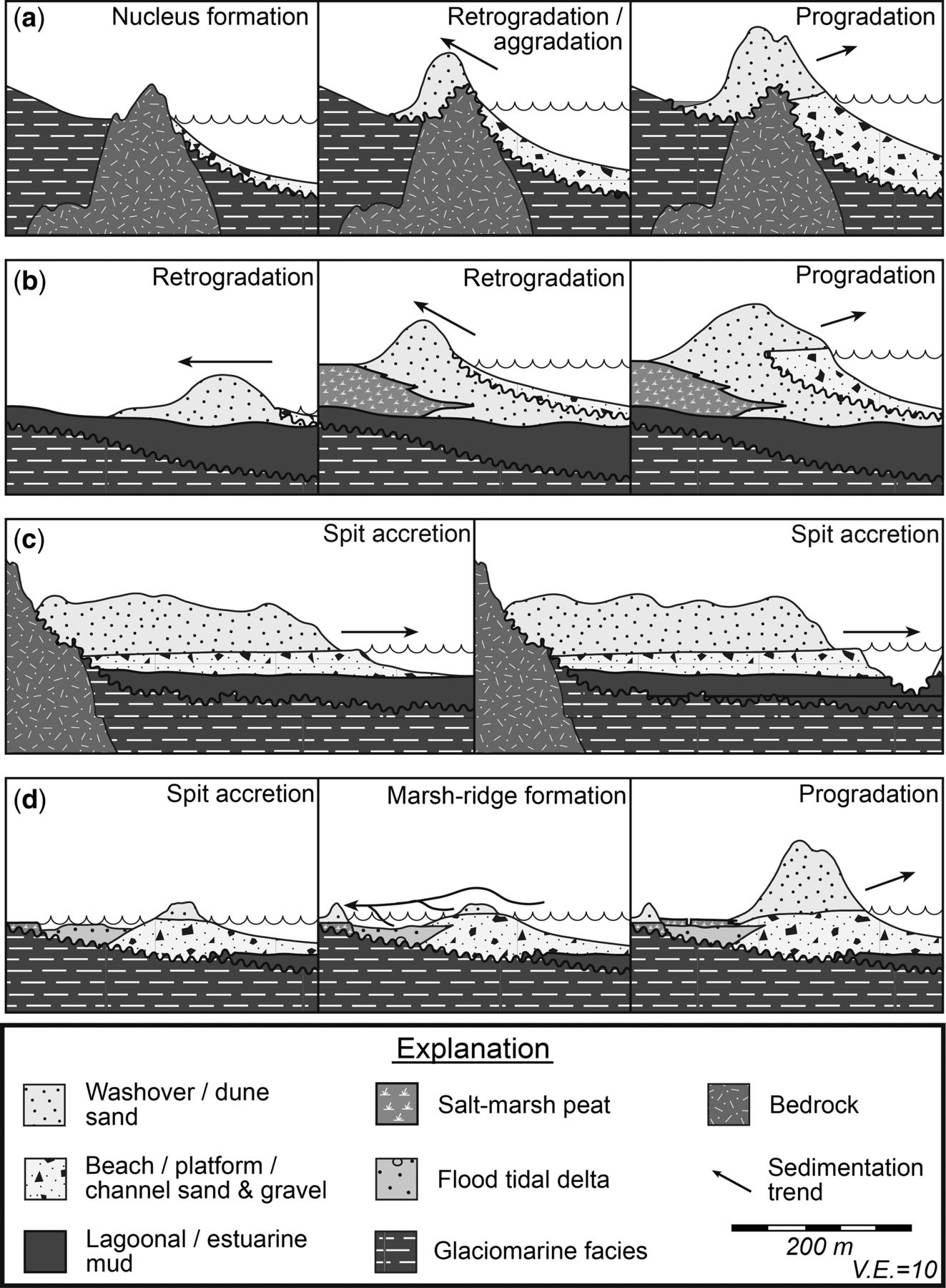 Evolution of paraglacial coasts in response to changes in