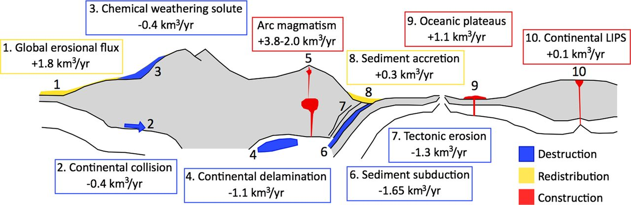 Continent formation through time | Geological Society, London