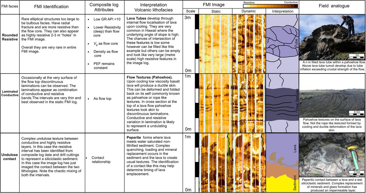 Using Formation Micro Imaging Wireline Logs And Onshore Analogues