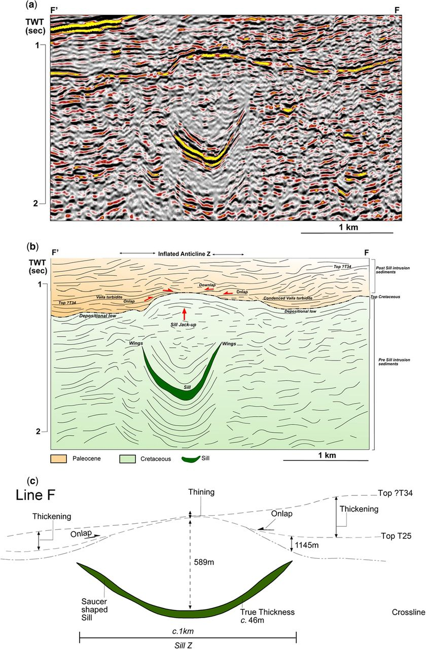 Influence of igneous sills on Paleocene turbidite deposition