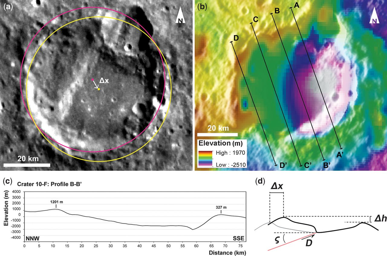 Faulted craters as indicators for thrust motions on Mercury