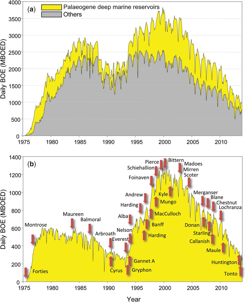 Tertiary deep-marine reservoirs of the North Sea region: an