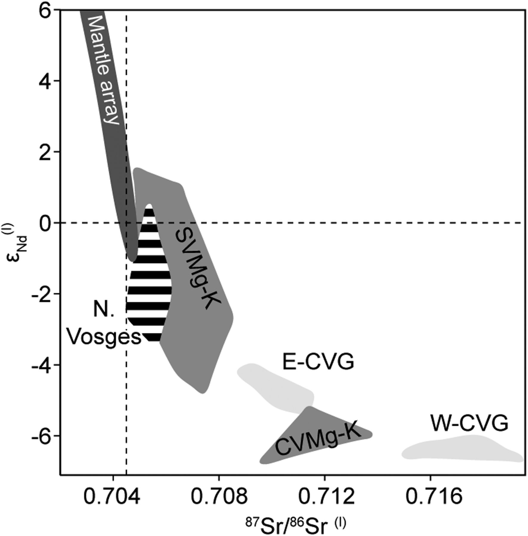 Palaeozoic evolution of the Variscan Vosges Mountains