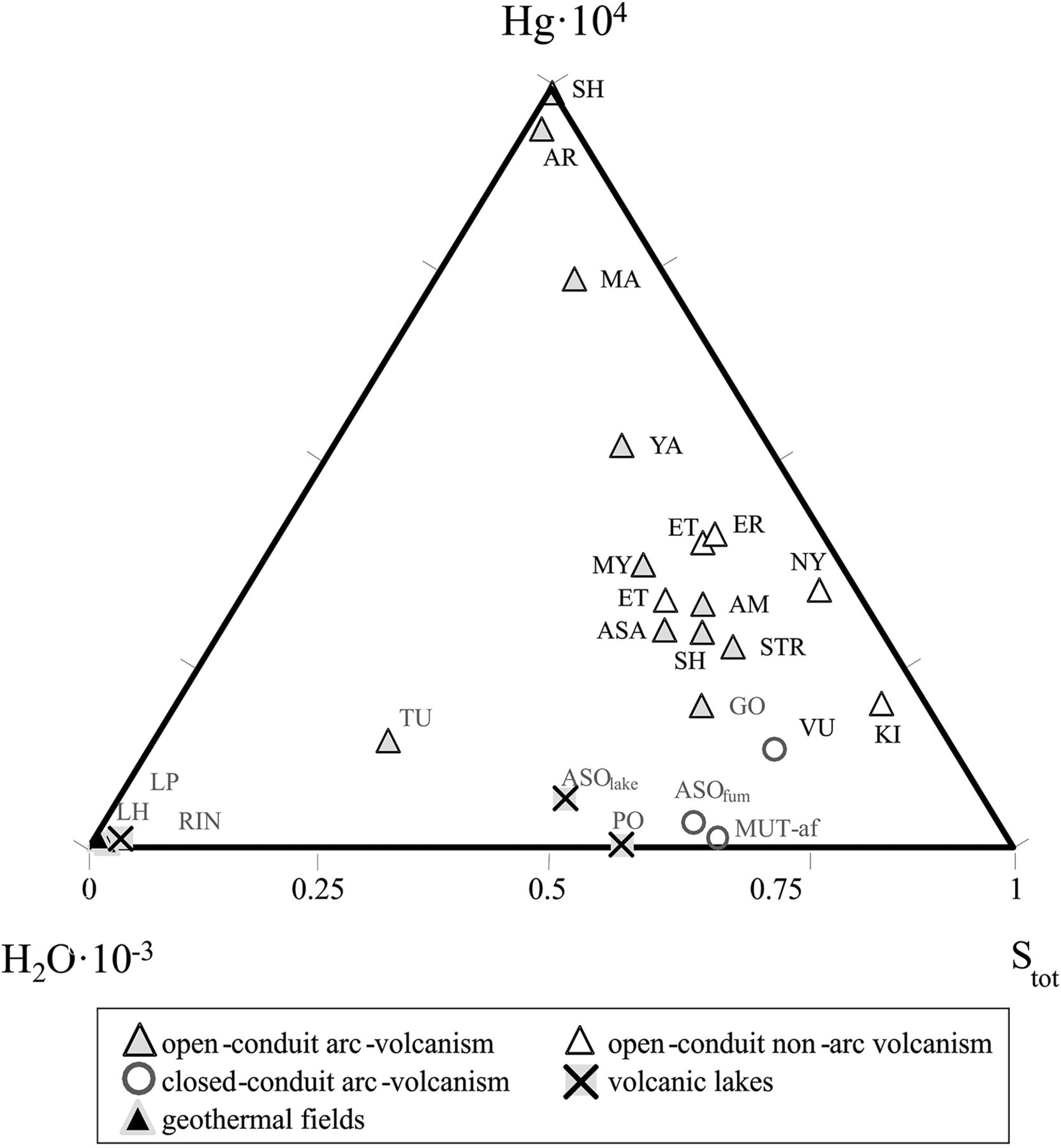 Mercury fluxes from volcanic and geothermal sources an update download figure pooptronica Choice Image