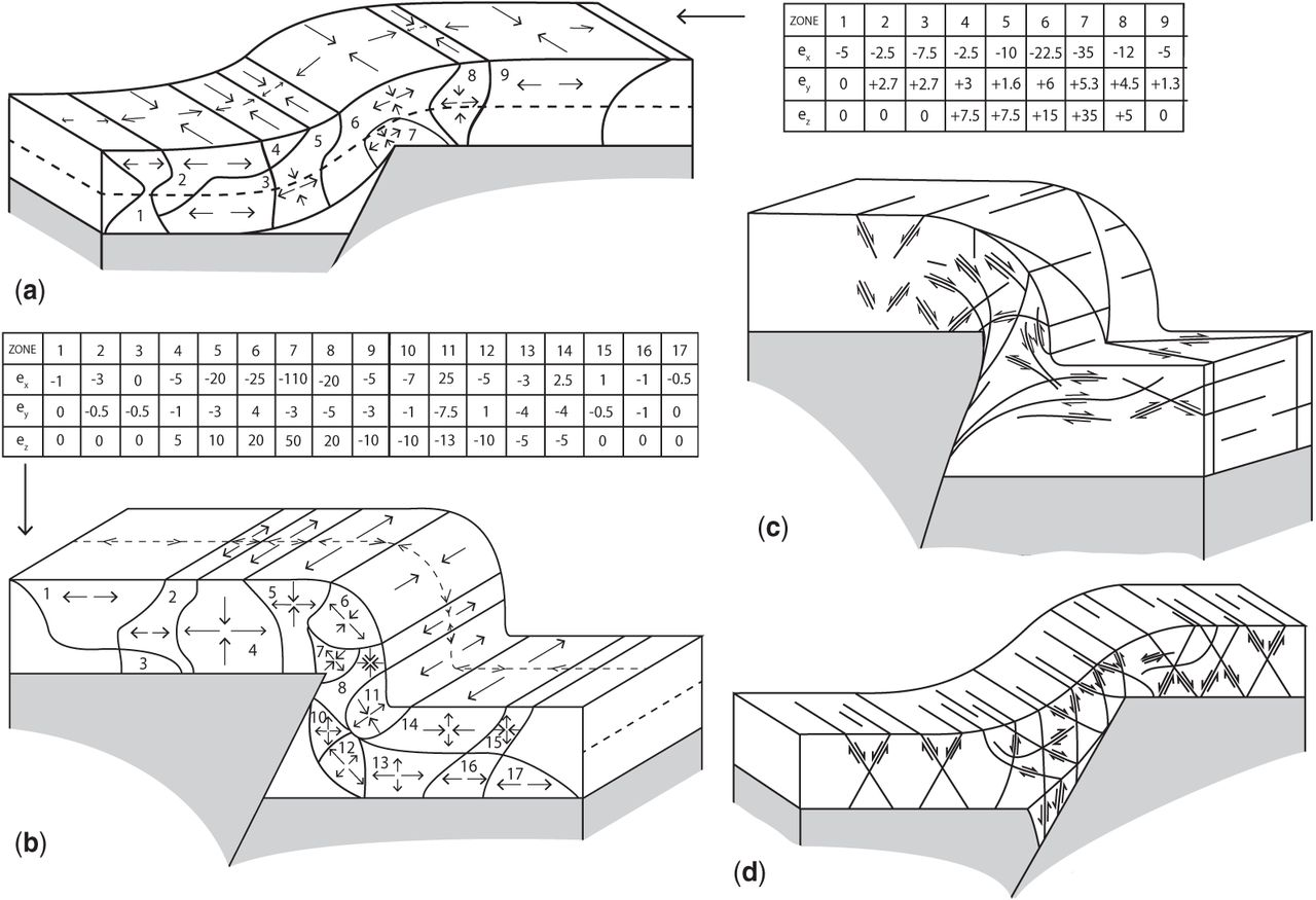 The Association Of Folds And Fractures Link Between Folding Level 0 Block Diagram Download Figure