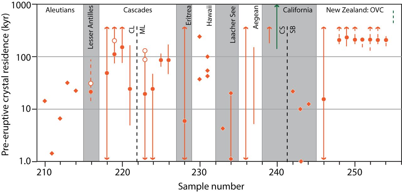 Timescales of crustal magma reservoir processes: insights
