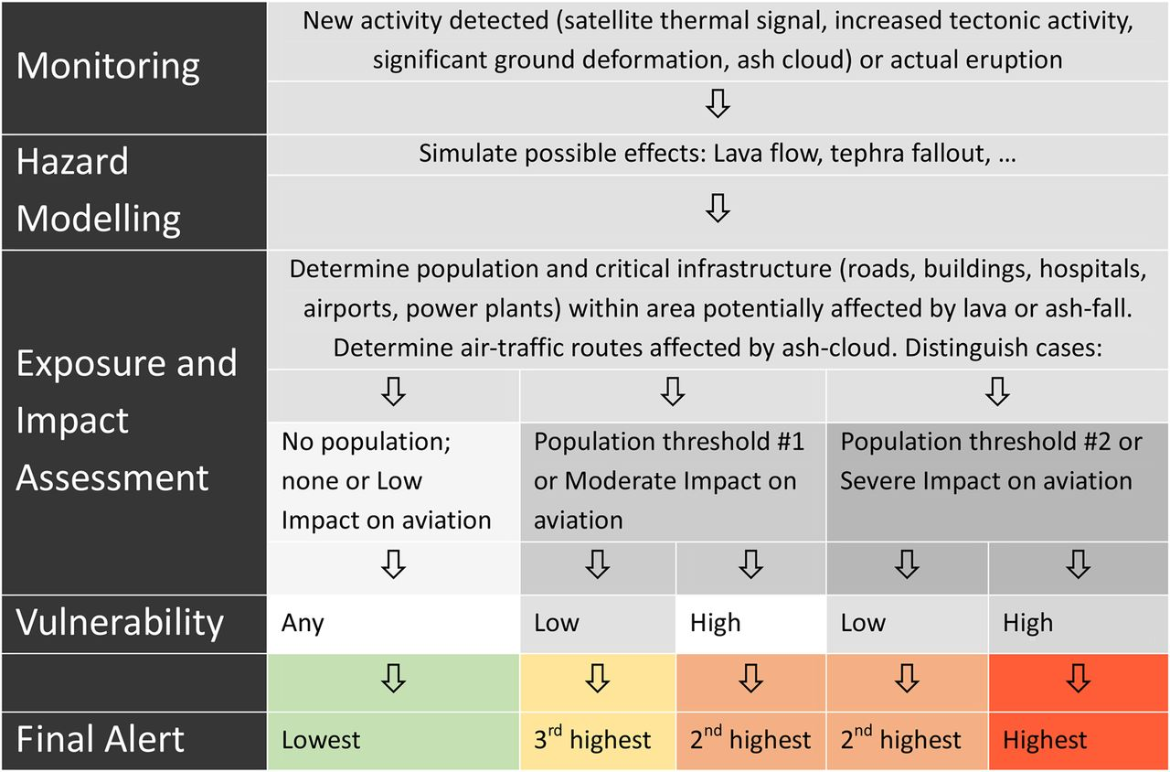 Towards a global humanitarian volcano impact alert model integrated