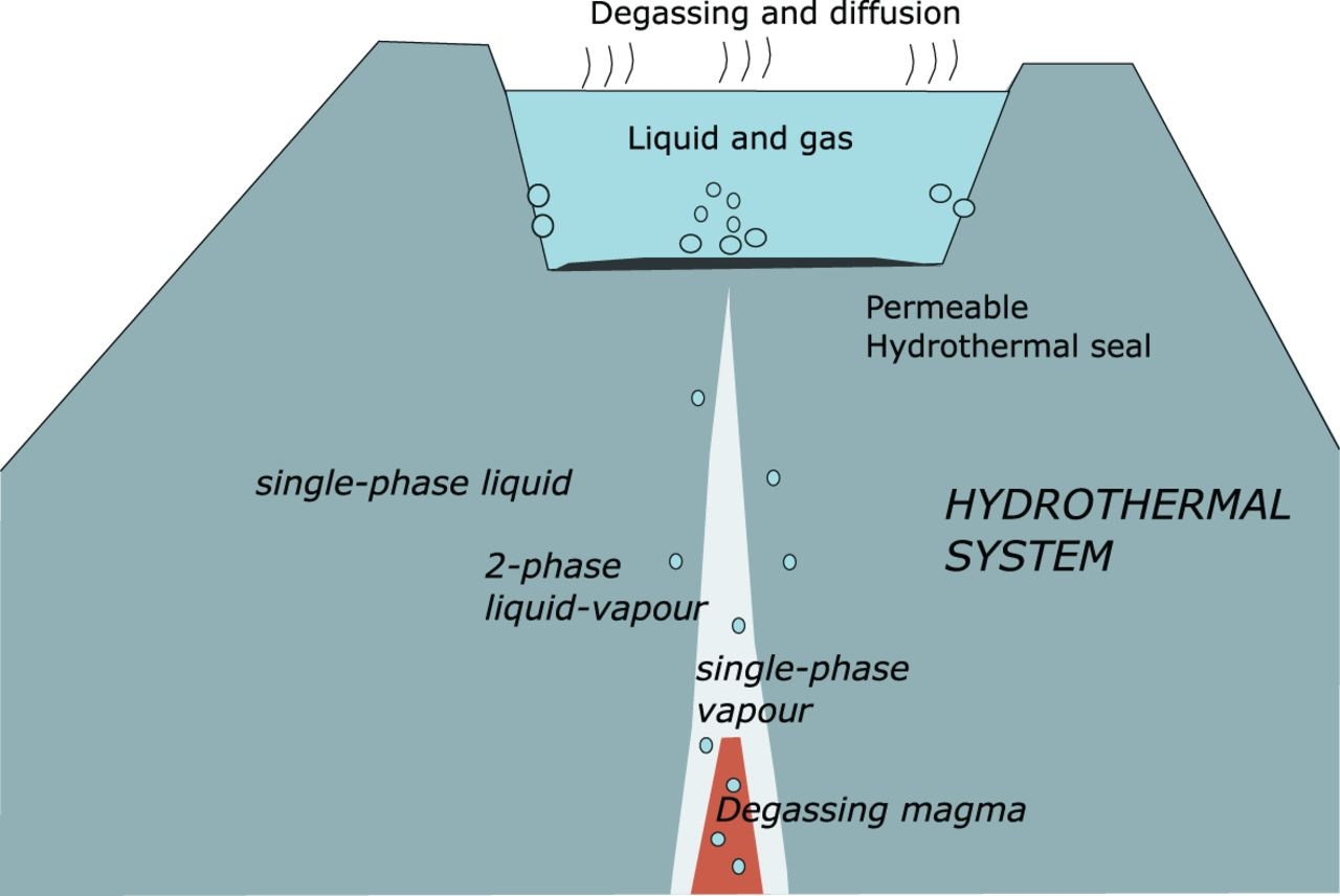 Geochemistry And Geophysics Of Active Volcanic Lakes An Volcanoes Diagram Download Figure