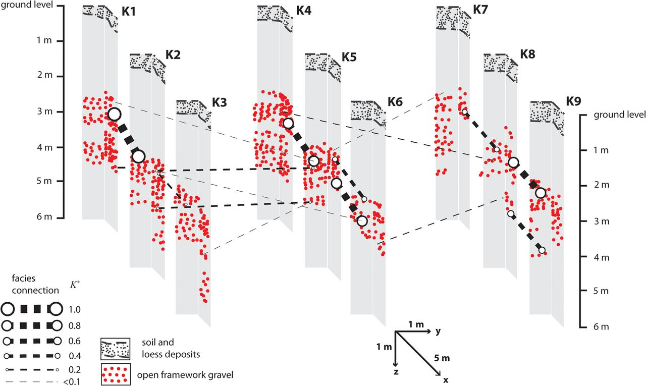 Study of connectivity of open framework gravel facies in the