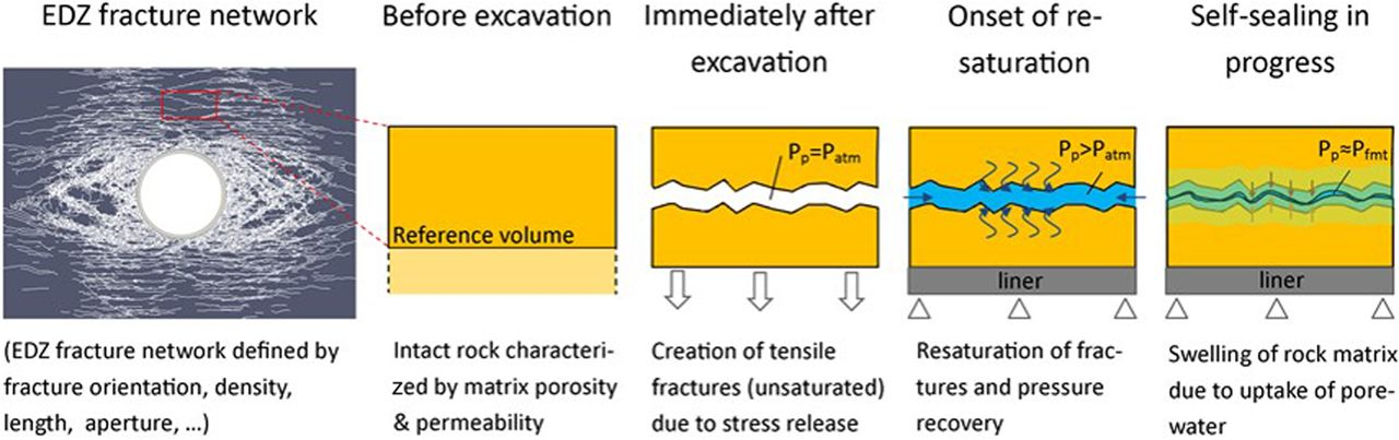 A pragmatic approach to abstract the excavation damaged zone around
