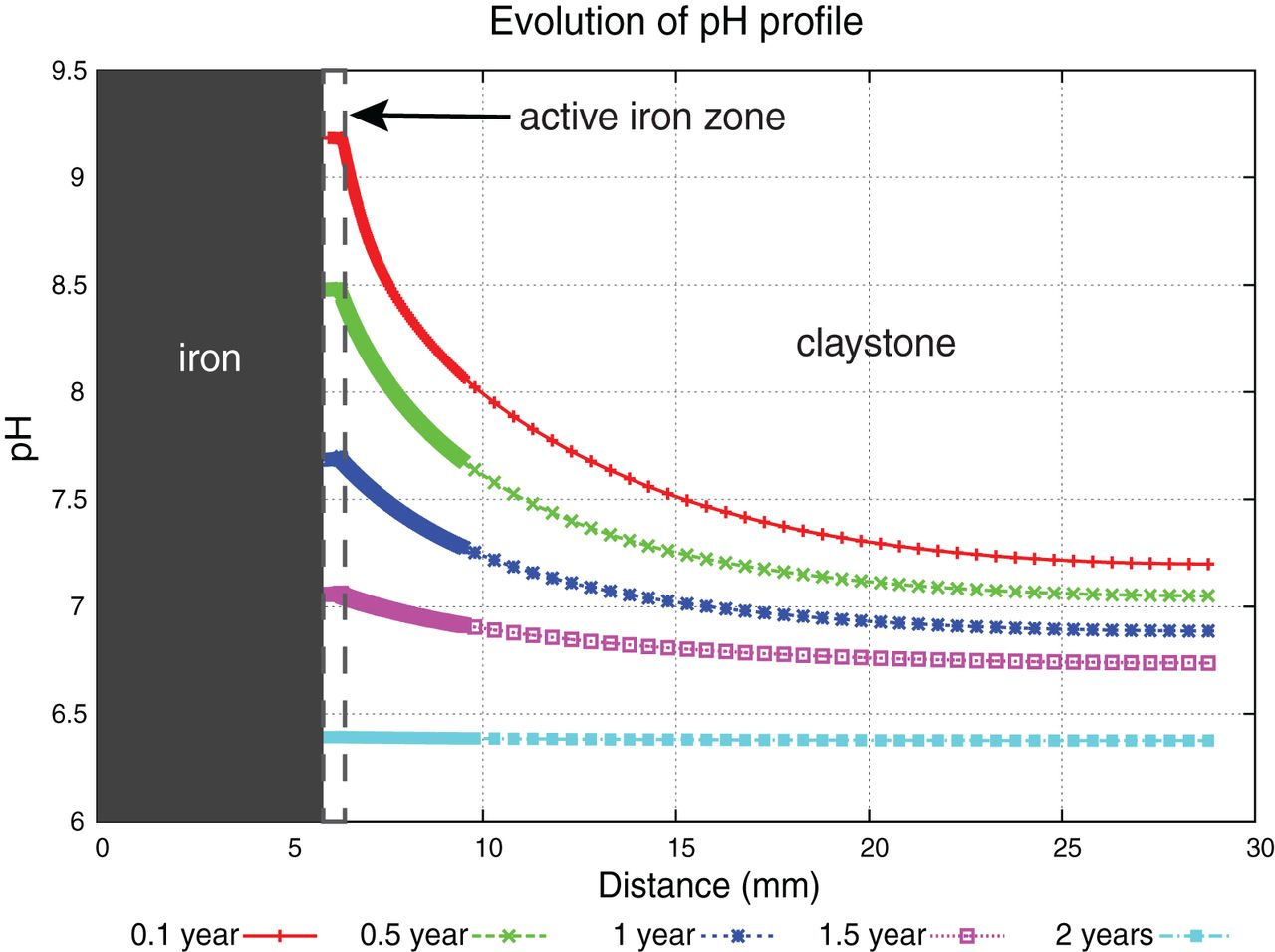 Gaining insight into corrosion processes from numerical
