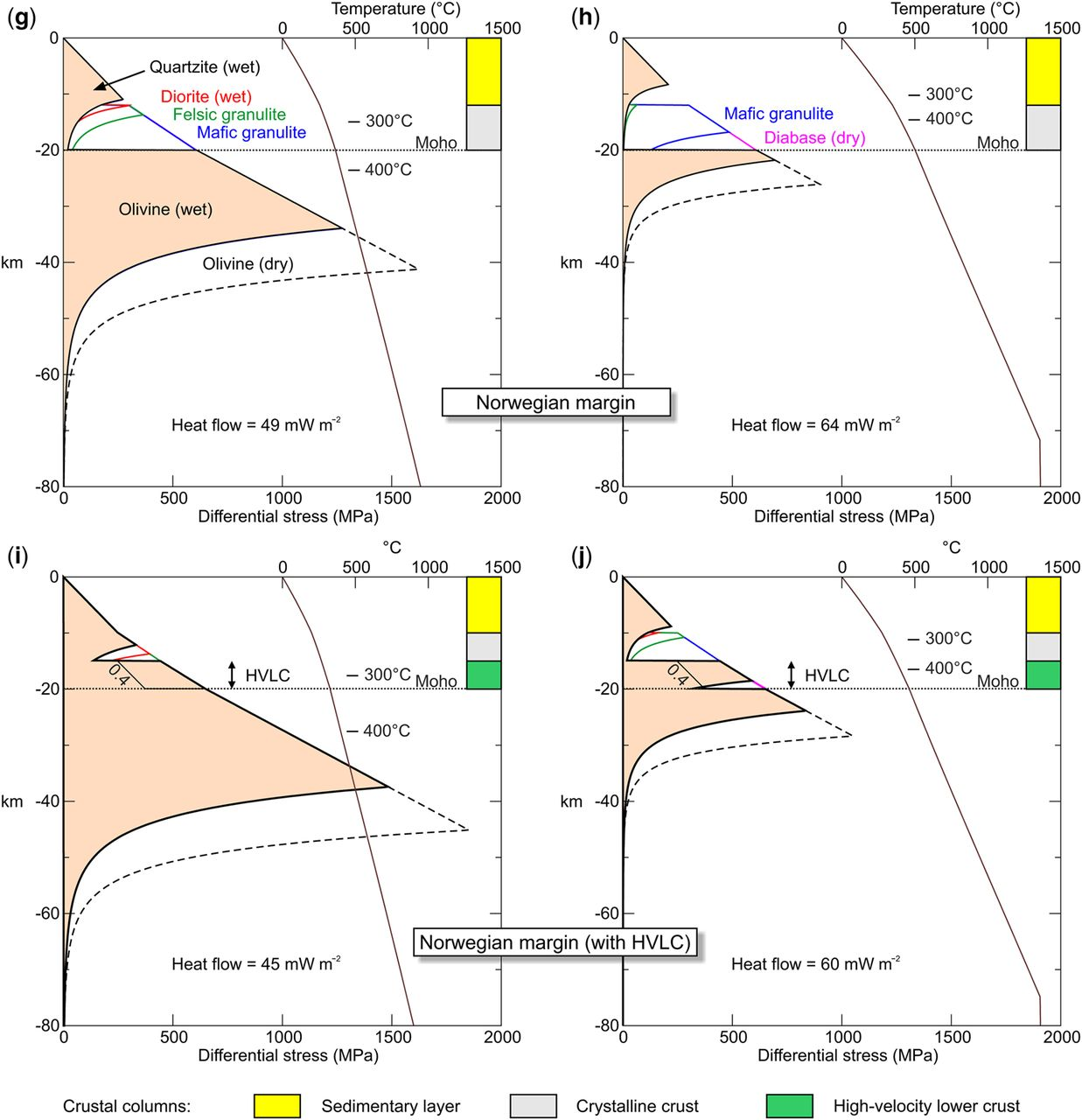 Controls on the location of compressional deformation on the