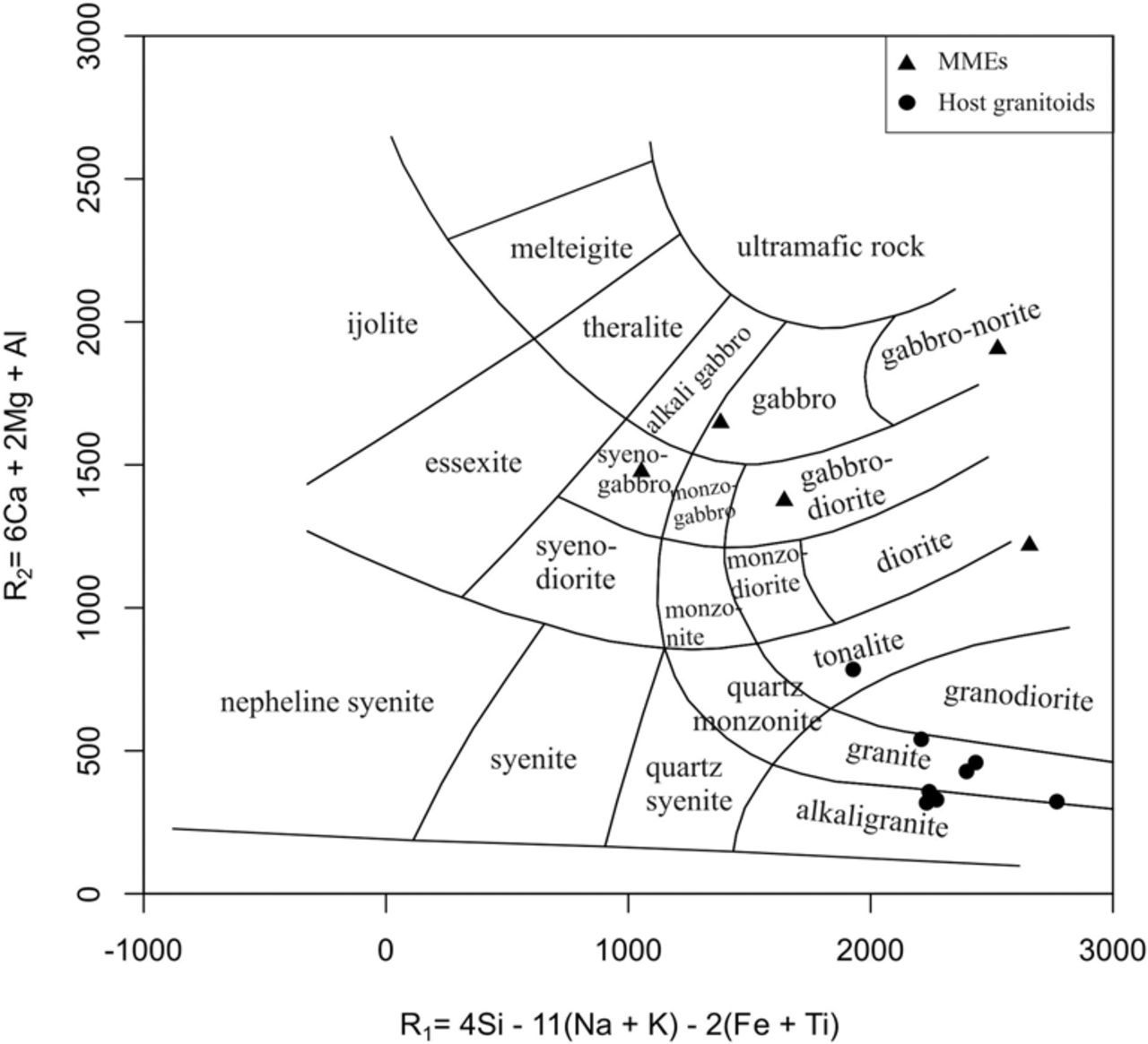 Petrogenesis of mafic magmatic enclaves of the bundelkhand download figure pooptronica Choice Image