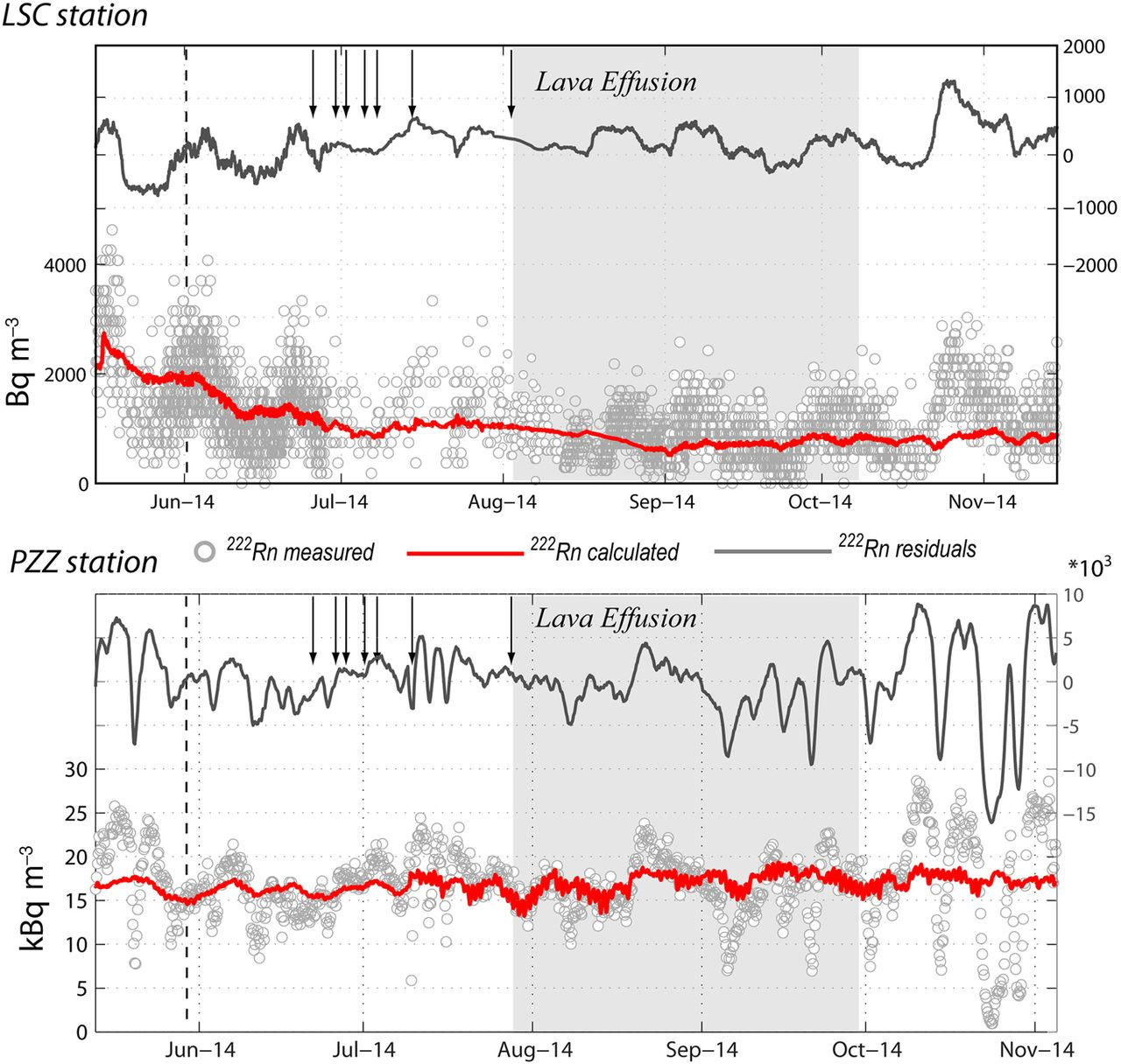 Radon surveys and monitoring at active volcanoes: learning from