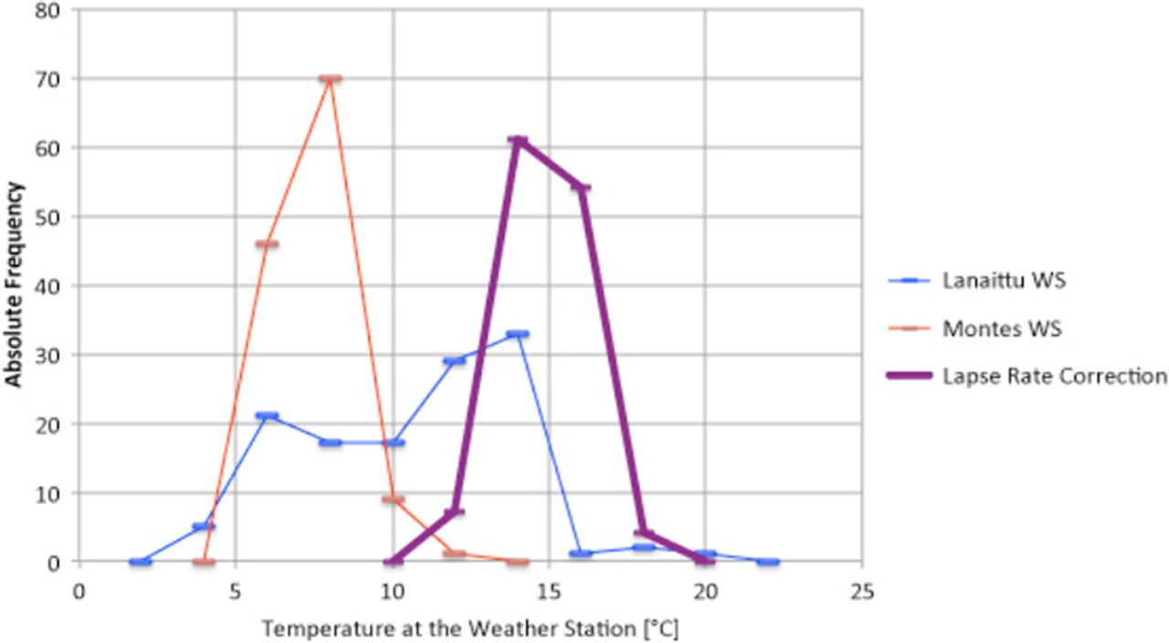 Models of temperature, entropy production and convective airflow in