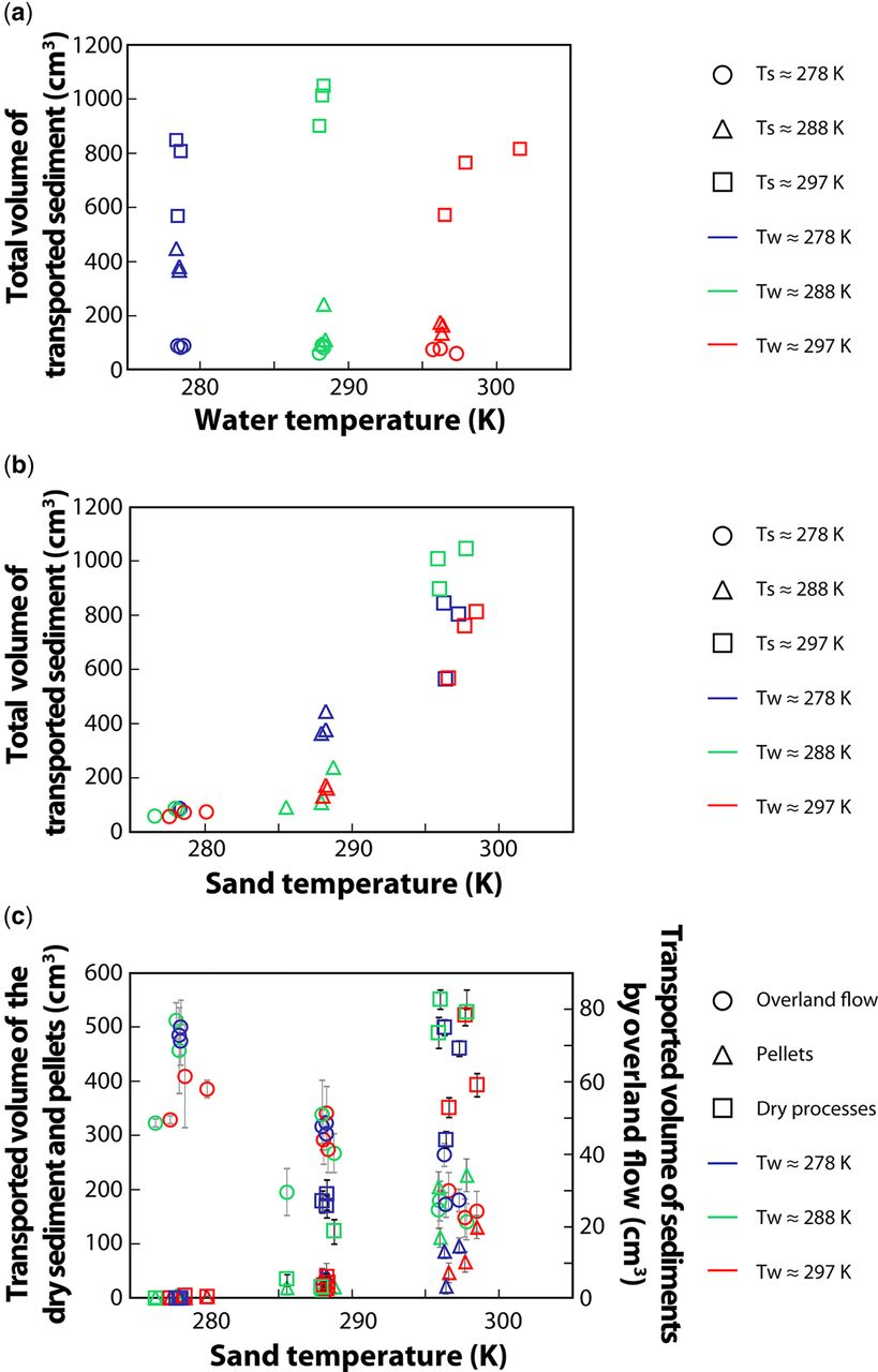 Downslope sediment transport by boiling liquid water under