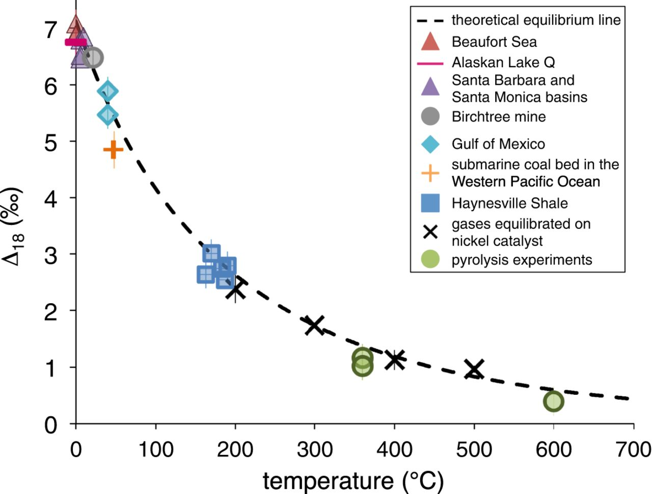 The utility of methane clumped isotopes to constrain the