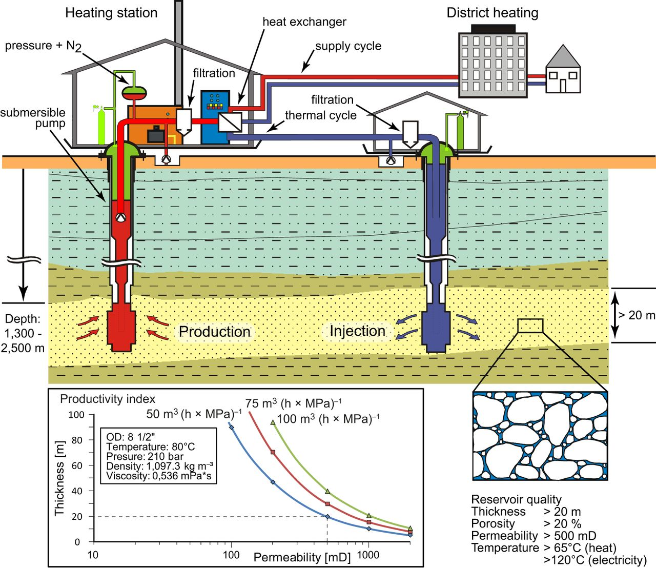Geothermal Resources Of The North German Basin Exploration Strategy