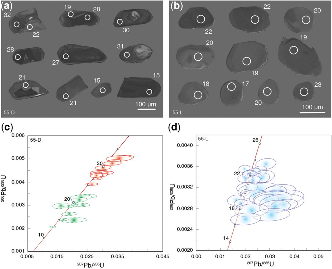 Constraining the age of high-pressure metamorphism of
