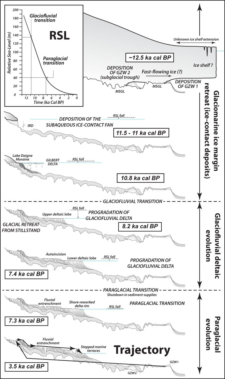 Deglacial sequences and glacio-isostatic adjustment: Quaternary