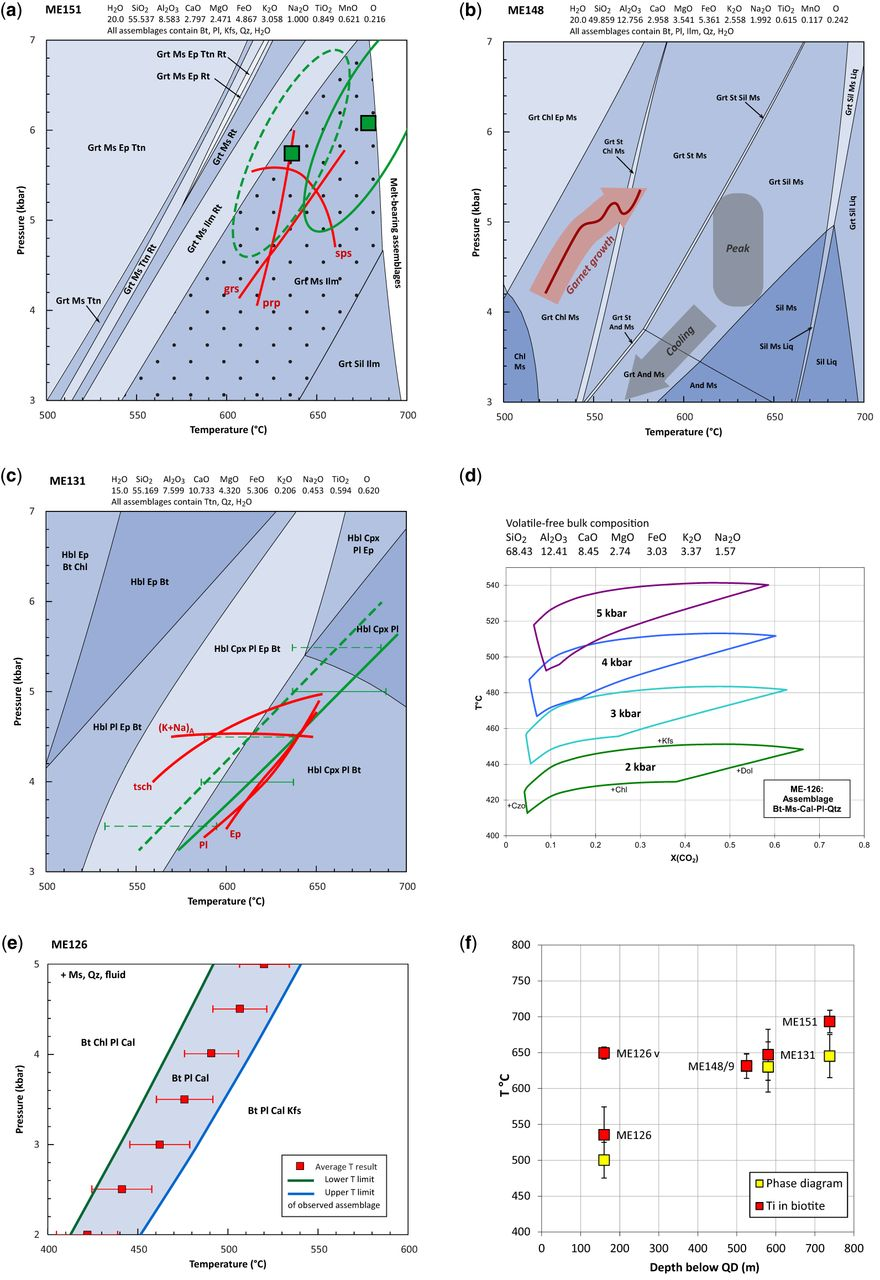 Structural and thermal evolution of the South Tibetan
