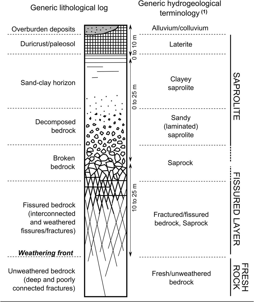 Analysis and numerical modelling of large-scale controls on aquifer