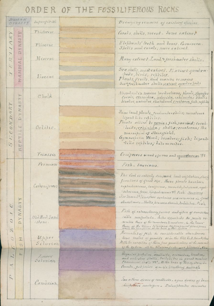 Unpublished manuscripts of Archibald Geikie | Geological Society