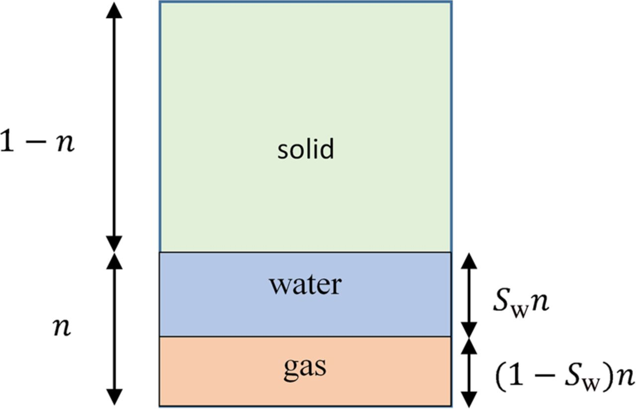 Development of a mathematical model for gas migration (two