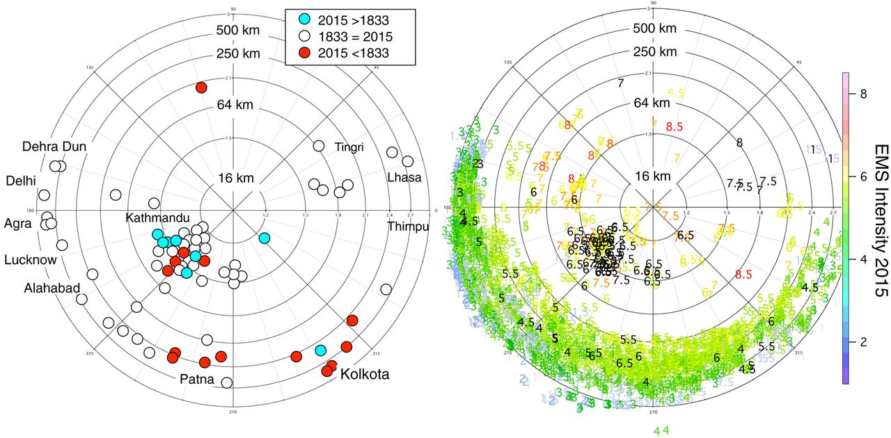 Himalayan earthquakes: a review of historical seismicity and early