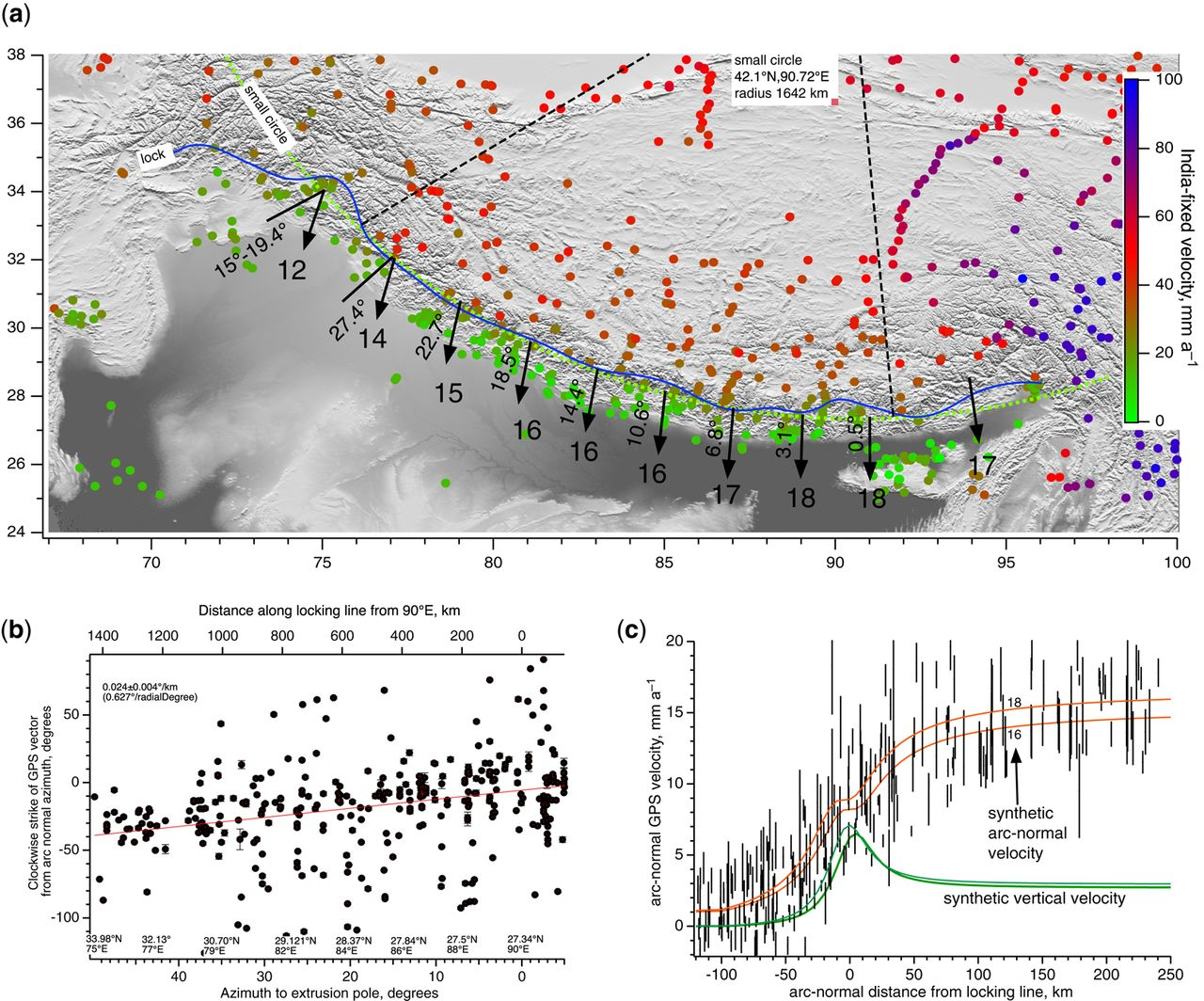 Himalayan earthquakes: a review of historical seismicity and
