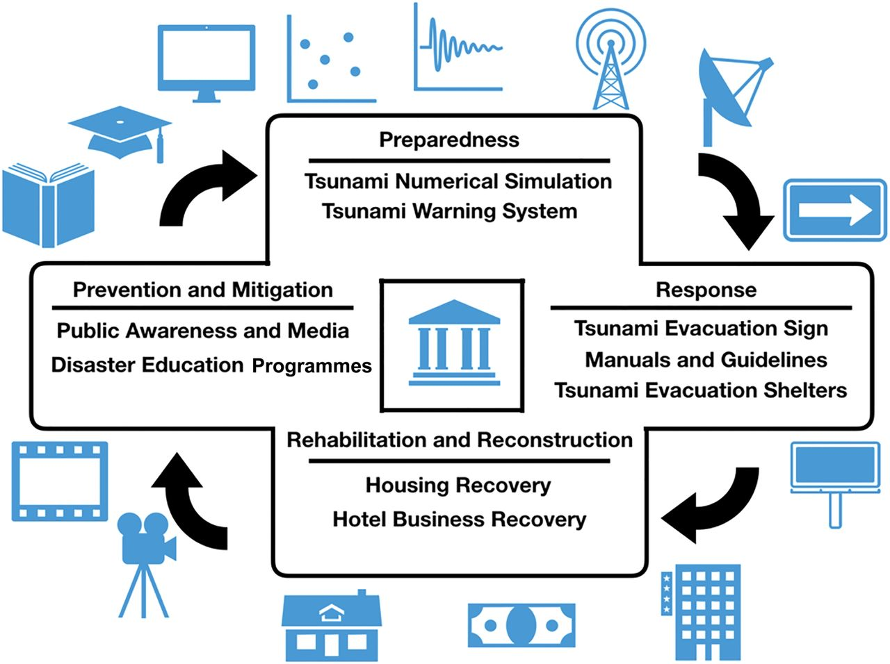 Today in Thailand: multidisciplinary perspectives on the current tsunami  disaster risk reduction | Geological Society, London, Special Publications